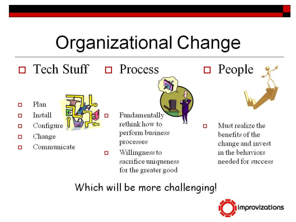 managing organization change essay Within every organization processes change, new technology is brought in, new policies are implemented and organizational structure can change too it service management (itsm) initiatives often involve changing how people carry out their jobs and if you're changing the way people work and their.