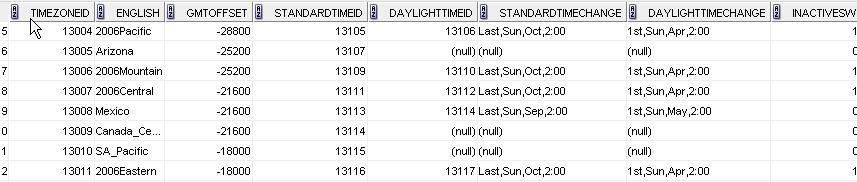 Kronos Timezone DB Data