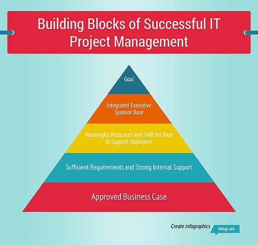 Building_Blocks_of_Successful_IT_Project_Management-2