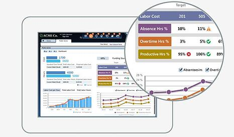 Kronos Workforce Analytics Healthcare